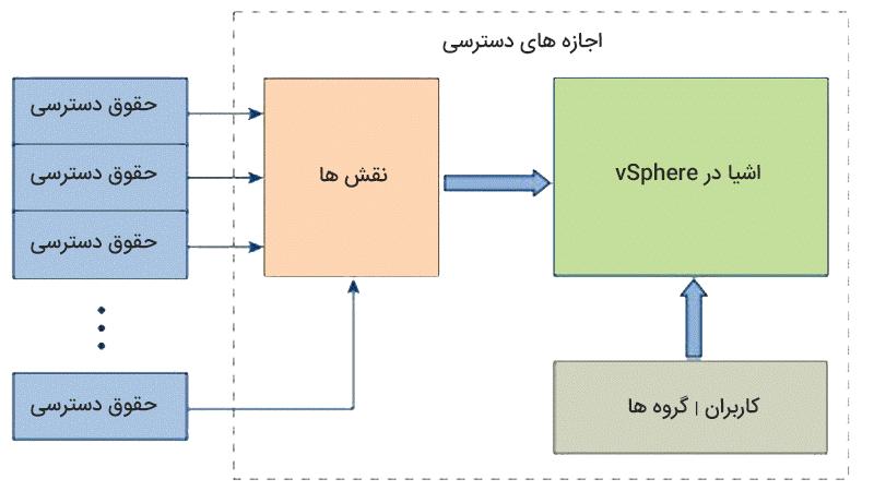 ساختار سیستم احراز هویت و تخصیص دسترسی ها در vCenter