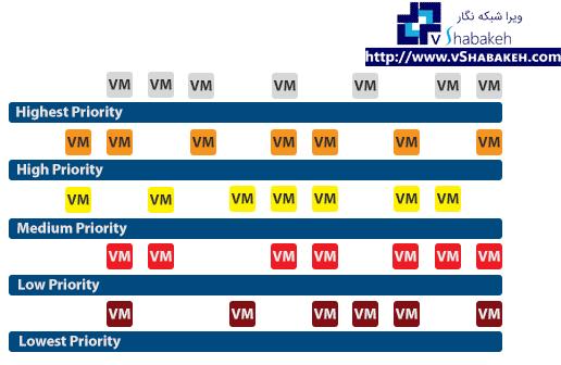 لایه های ارجحیت راه اندازی ماشین های مجازی - VM Restart Priorities