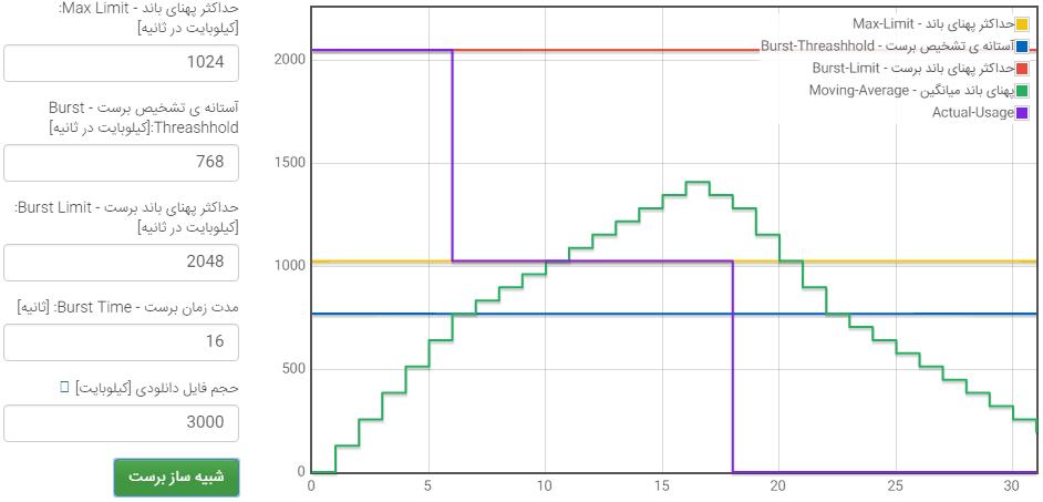 گراف Mikrotik Burst Limit - ماشین حساب Burst یا Burst Calculator / Simulator