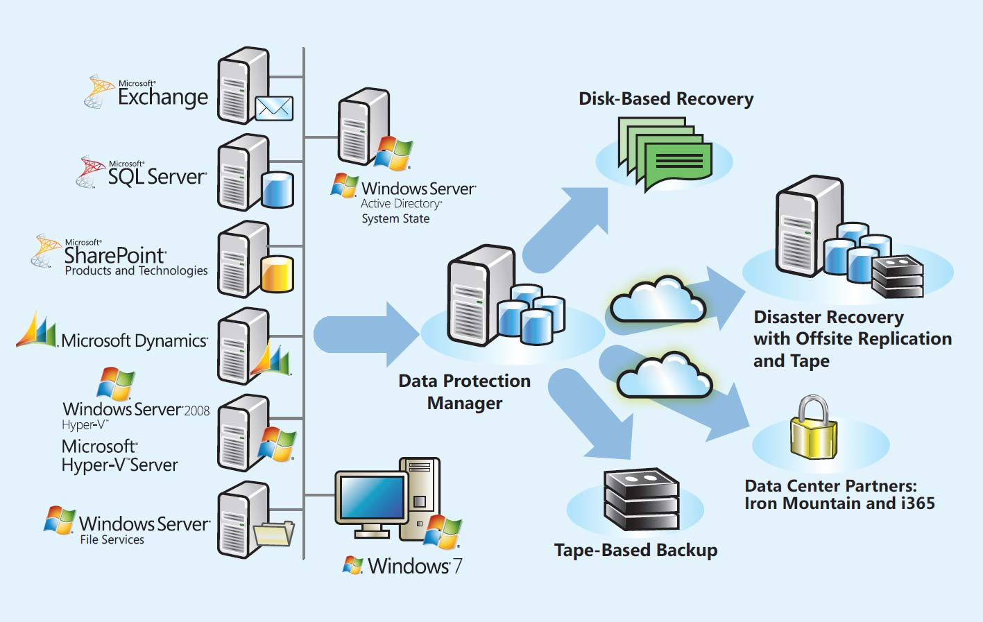 ساختار Microsoft System Center Data Protection