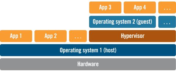 هایپروایزر نوع اول (هایپروایزر مستقل) - Native Hypervisor