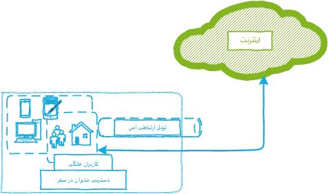 ارتباط شعب | ارتباط امن کاربران
