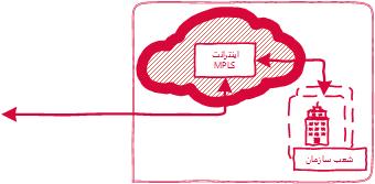 ارتباط دفاتر | اینترانت، MPLS