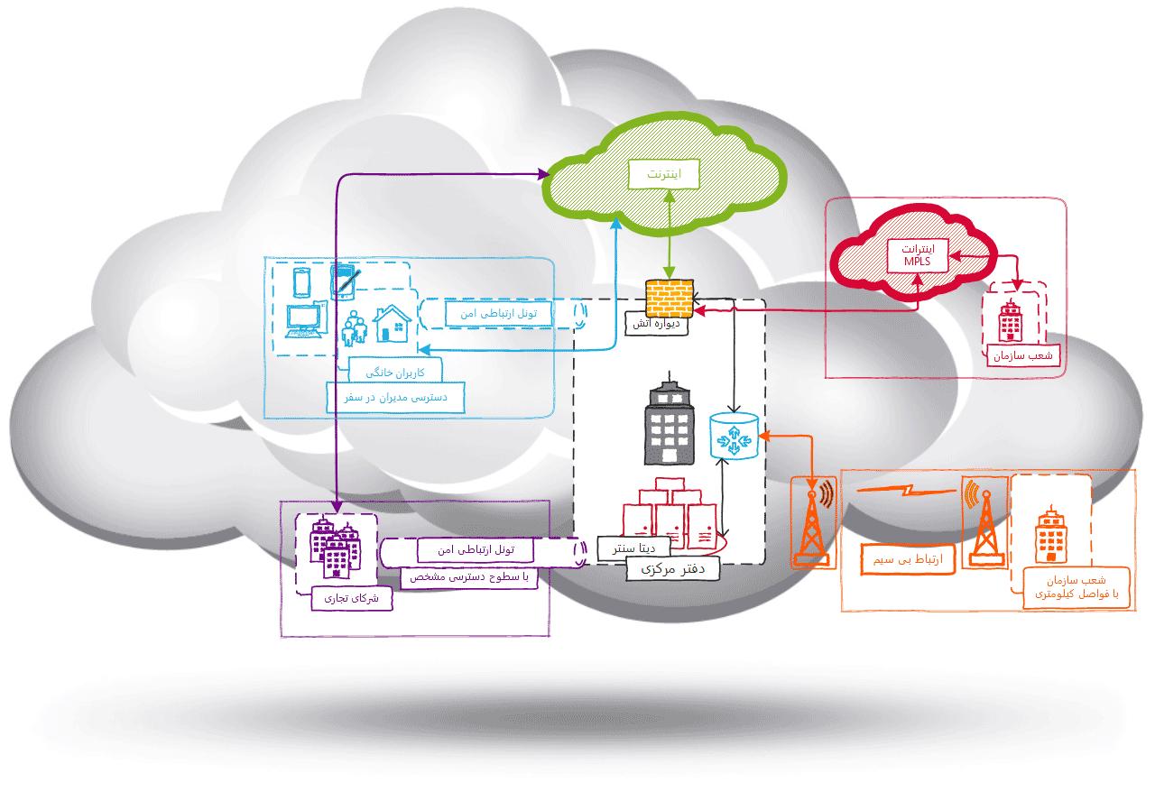 نقشه شبکه | ارتباط دفاتر | ارتباط شعب