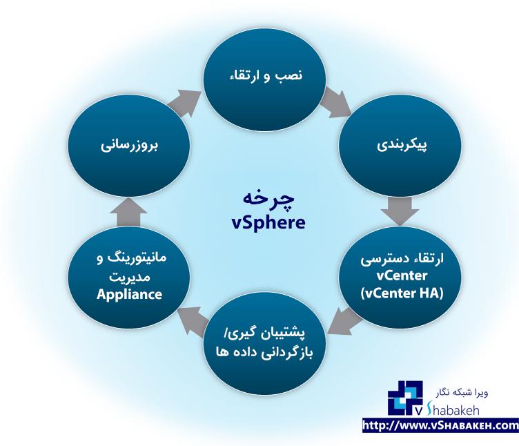 چرخه زندگی vSphere