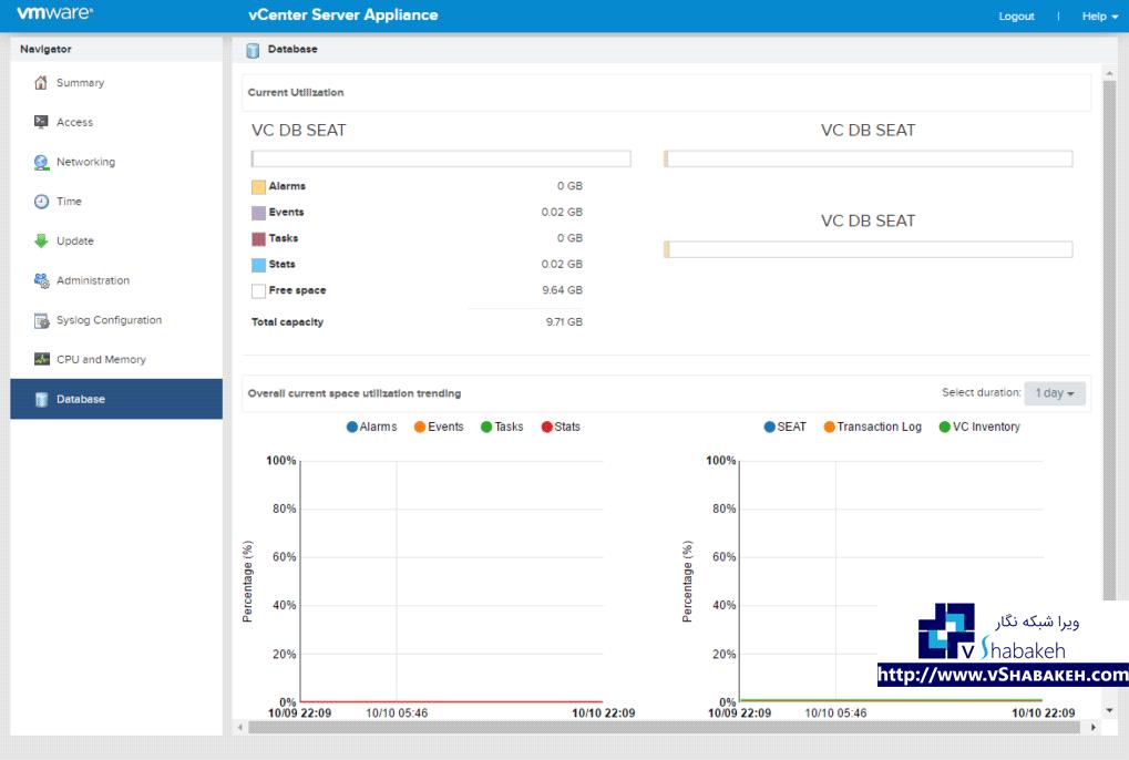 مانیتورینگ Appliance و منابع آن (بهینه سازی پایگاه داده، پردازنده، حافظه)