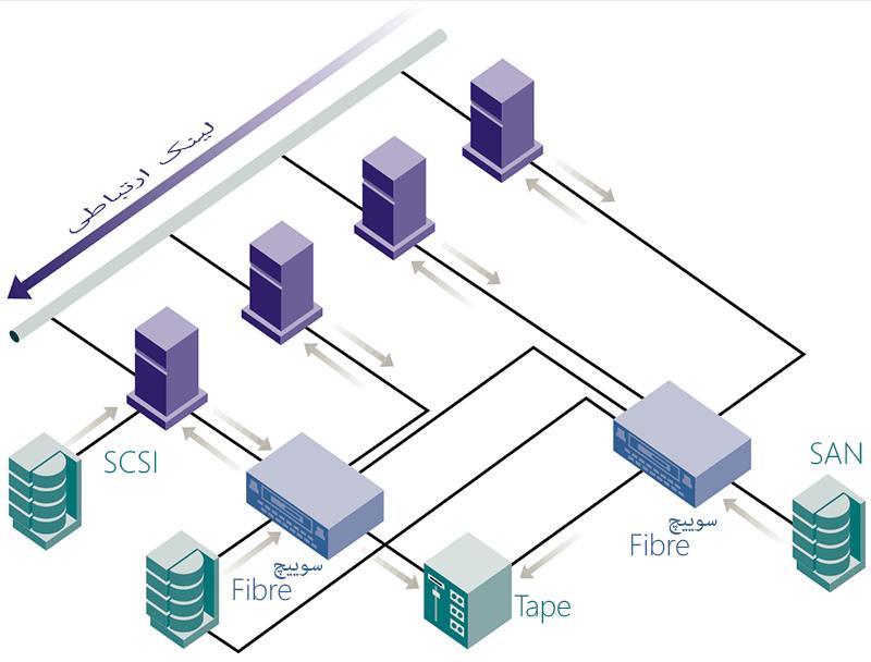 SAN/NAS Diagram دیاگرام ذخیره سازی داده ها