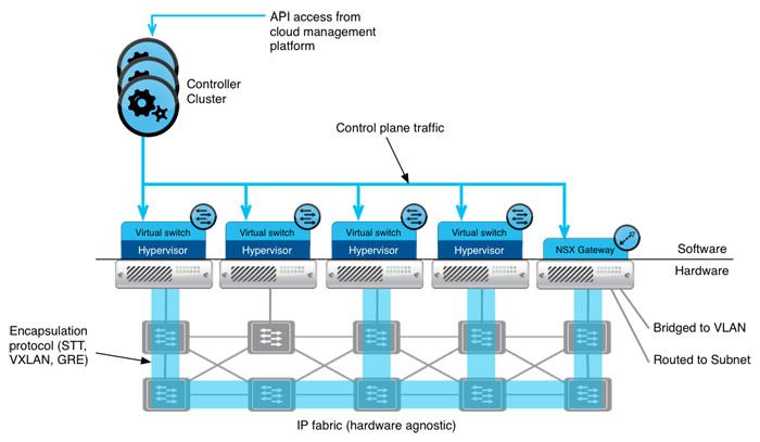 معماری سطح بالا در (VMware NSX)