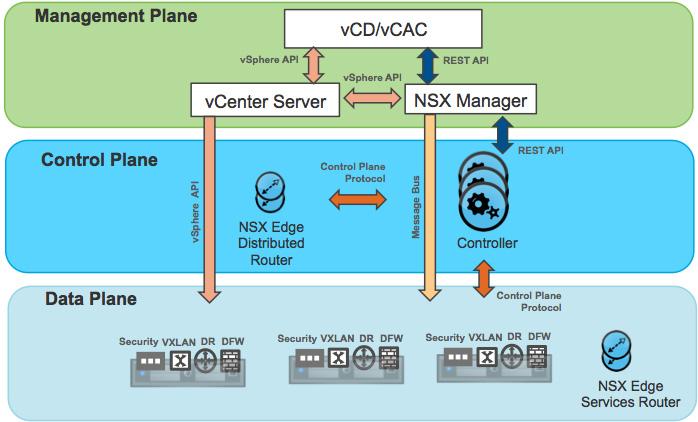 نمای پلان های مدیریت، اطلاعات و کنترل VMware NSX
