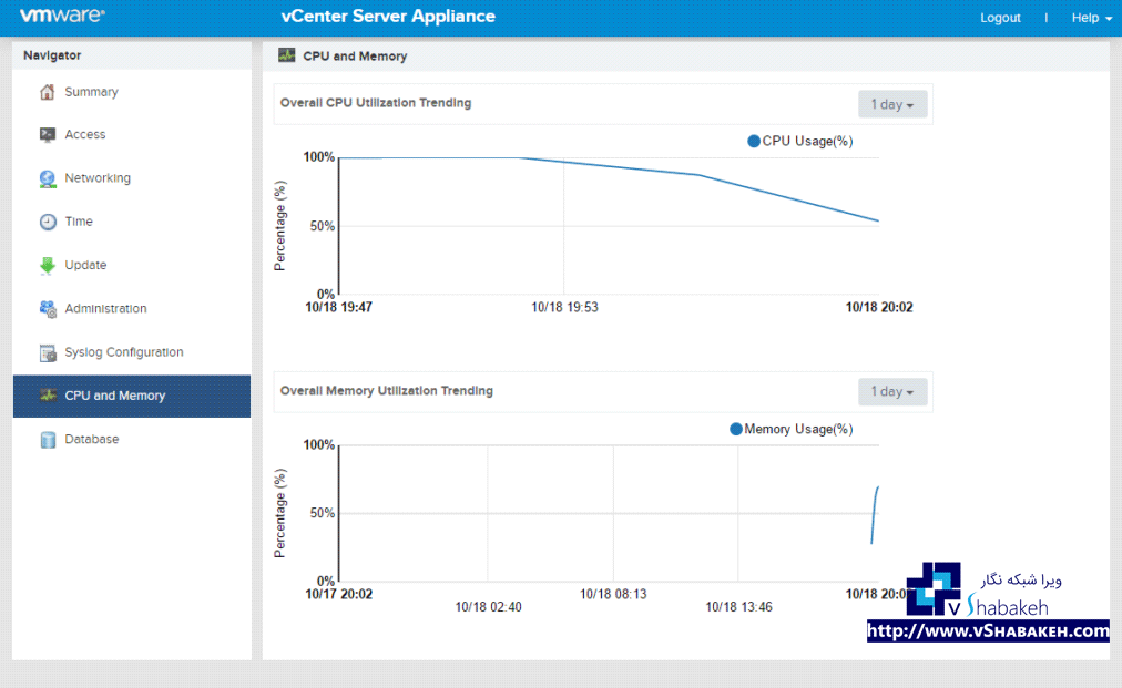 گراف های مربوط به کارایی پردازنده و میزان استفاده از حافظه Appliance