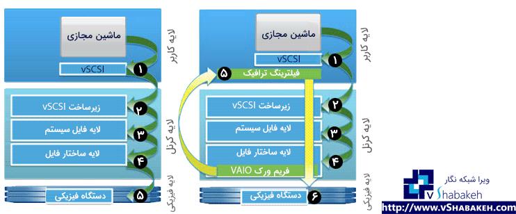 VMware VAIO چیست | نمایی از عمکرد فریم ورک VAIO