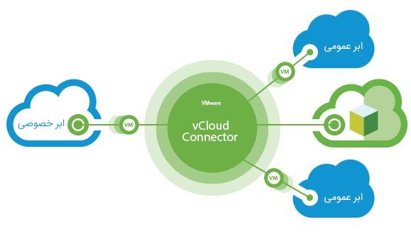 معرفی vcloud connector - زیرساخت ابری