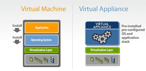 Virtual Appliance چیست ؟