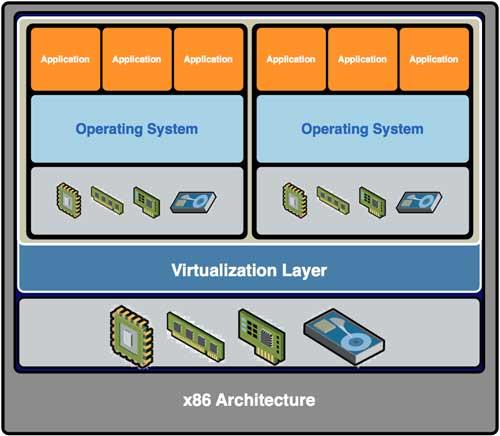 چرا مجازی سازی | Why Virtualization