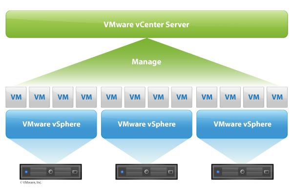معرفی VMware vCenter